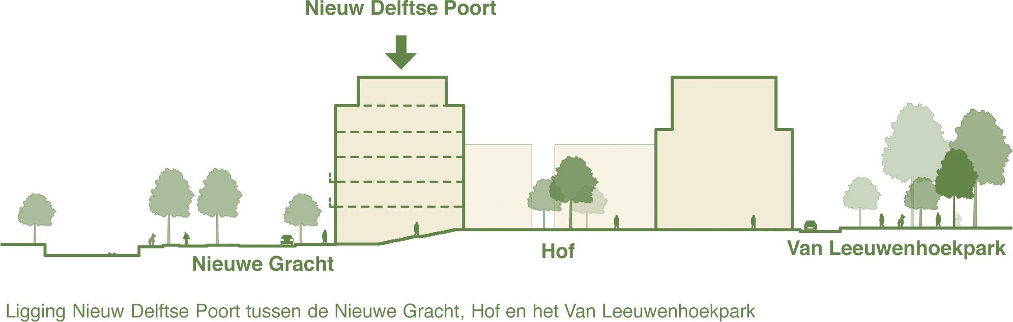 Getekende plattegrond met locatie van Nieuw Delftse Poort